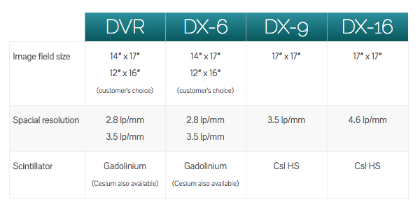 DVR\DX6\DX9 Difference Chart